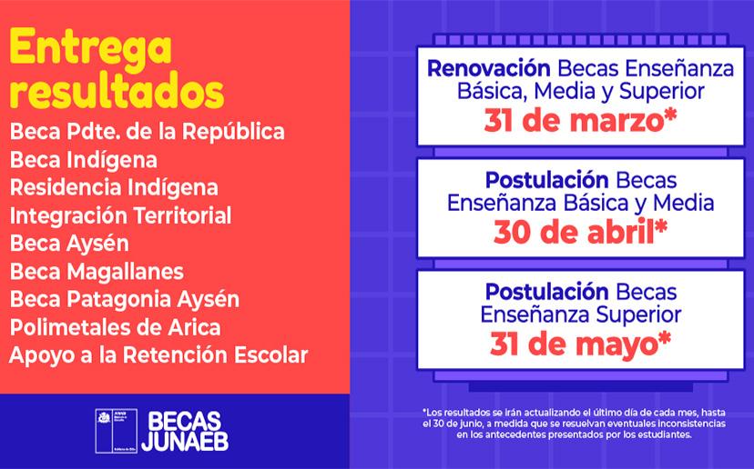 COMENZÓ ENTREGA DE RESULTADOS DE BECAS JUNAEB 2021: REVISA AQUÍ SI ERES BENEFICIARIO (A)
